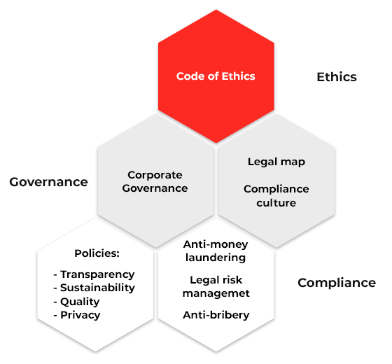 Governance diagram